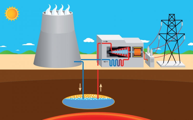 Simple graphic showing how geothermal systems work.